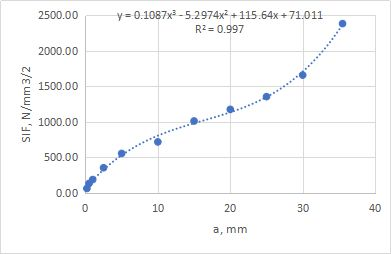 Approximation of SIF range vs. crack length relation (the polynomial approximation is shown above the trend line)