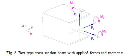 Box type cross section beam with applied forces and moments