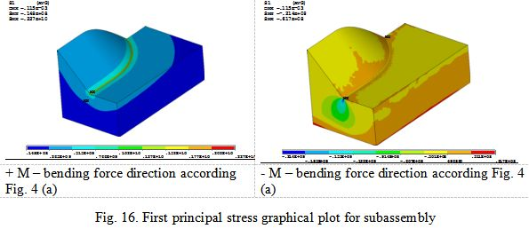 First principal stress graphical plot for subassembly