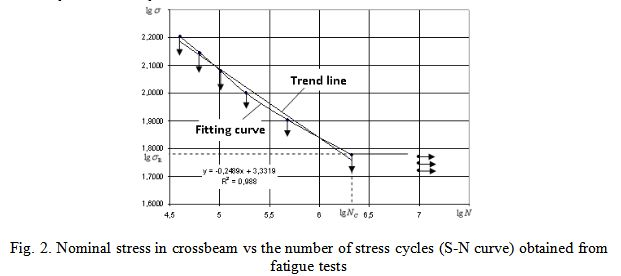 Nominal stress in crossbeam vs the number of stress cycles (S-N curve) obtained from fatigue tests