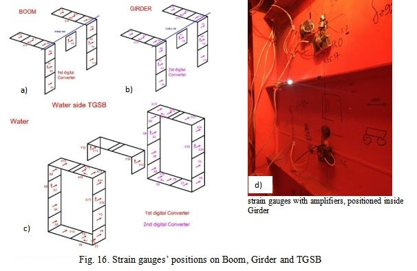 Strain gauges' positions on Boom, Girder and TGSB
