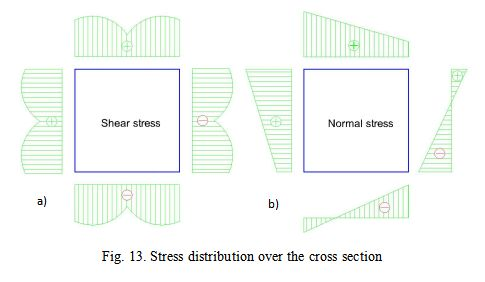 Stress distribution over the cross section