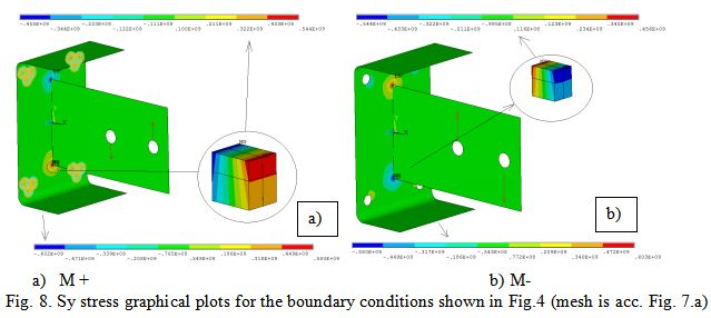 Sy stress graphical plots for the boundary conditions