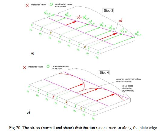 The stress (normal and shear) distribution reconstruction along the plate edge