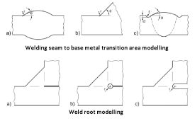 Welding seam modelling requirements